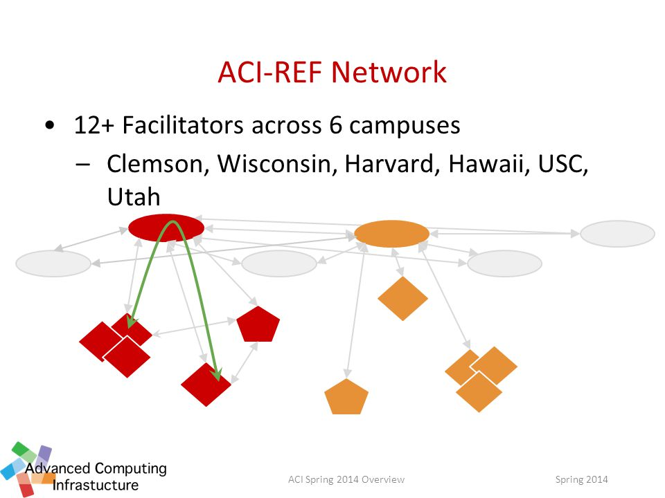 12+ Facilitators across 6 campuses –Clemson, Wisconsin, Harvard, Hawaii, USC, Utah ACI-REF Network Spring 2014ACI Spring 2014 Overview