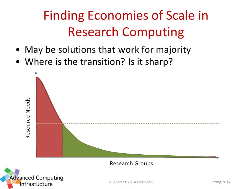 Finding Economies of Scale in Research Computing May be solutions that work for majority Where is the transition.