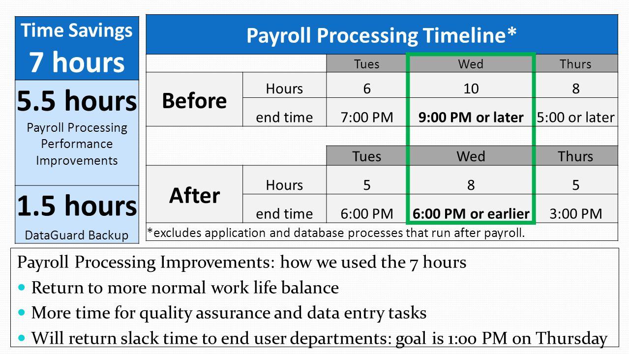 Time Savings 7 hours 5.5 hours Payroll Processing Performance Improvements 1.5 hours DataGuard Backup Payroll Processing Timeline* TuesWedThurs Before Hours6108 end time7:00 PM9:00 PM or later5:00 or later TuesWedThurs After Hours585 end time6:00 PM6:00 PM or earlier3:00 PM *excludes application and database processes that run after payroll.