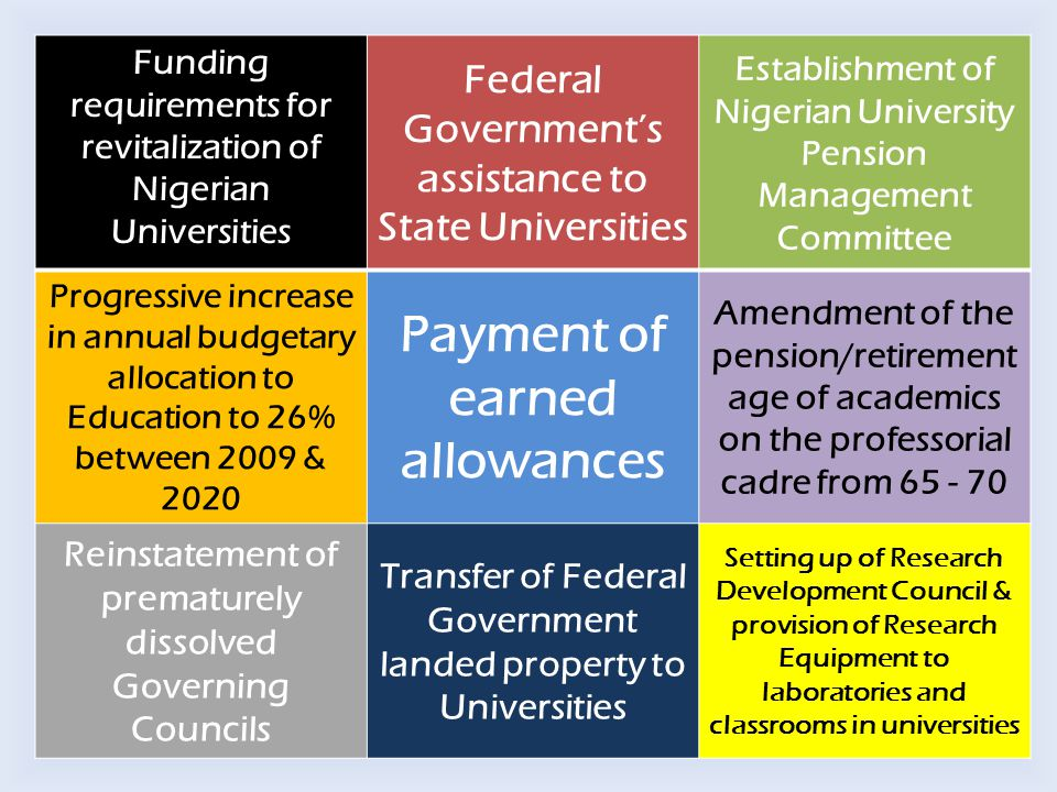 Funding requirements for revitalization of Nigerian Universities Federal Government's assistance to State Universities Establishment of Nigerian Unive