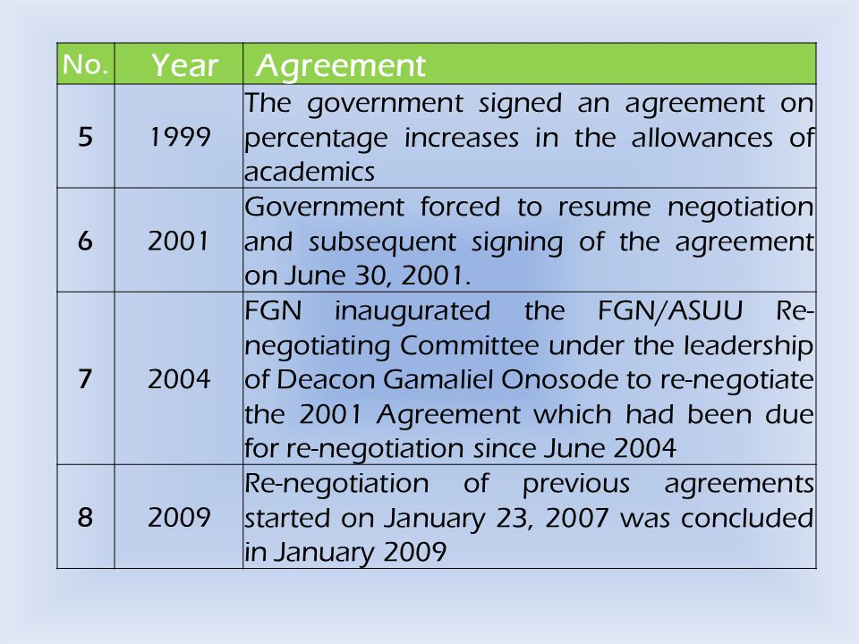 No. YearAgreement 51999 The government signed an agreement on percentage increases in the allowances of academics 62001 Government forced to resume ne