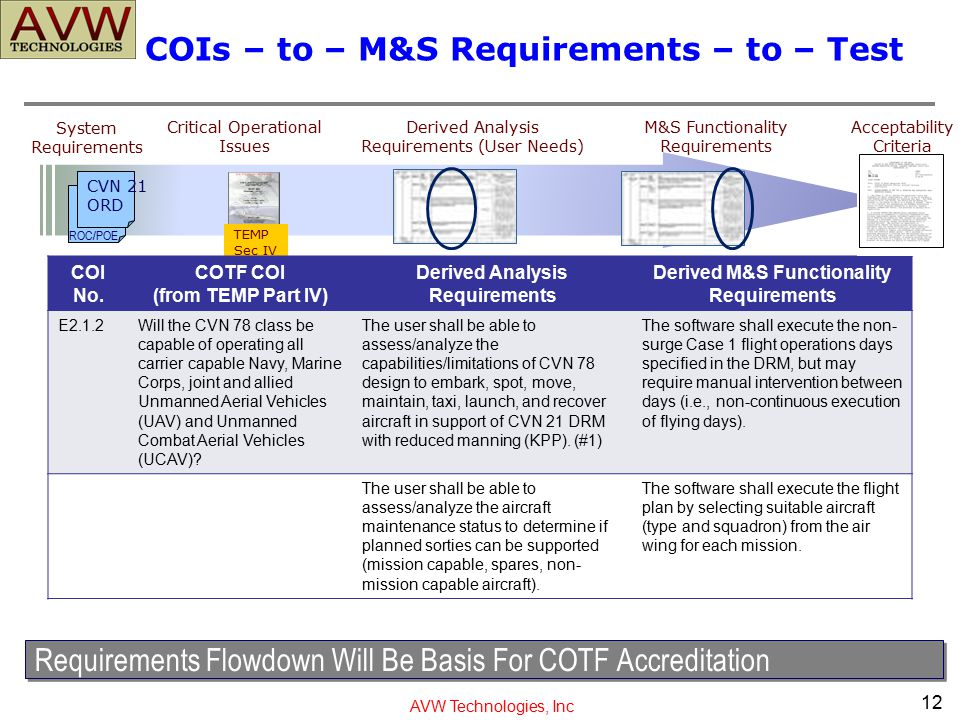AVW Technologies, Inc Requirements Flowdown Will Be Basis For COTF Accreditation CVN 21 ORD ROC/POE TEMP Sec IV System Requirements Derived Analysis R