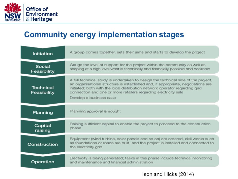 Community energy implementation stages Ison and Hicks (2014)