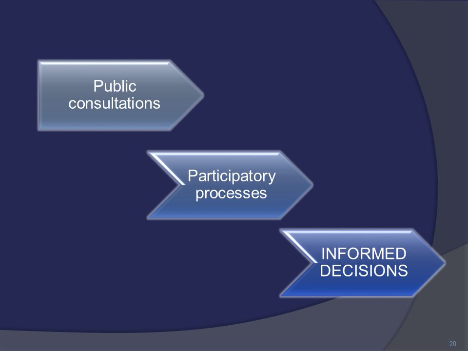 Public consultations Participatory processes INFORMED DECISIONS 20