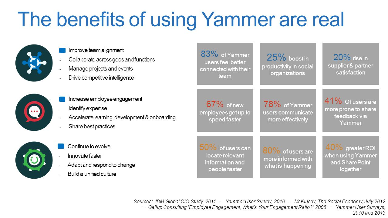 The benefits of using Yammer are real 83% of Yammer users feel better connected with their team 25% boost in productivity in social organizations 20% rise in supplier & partner satisfaction 67% of new employees get up to speed faster 78% of Yammer users communicate more effectively 41% Of users are more prone to share feedback via Yammer 50% of users can locate relevant information and people faster 80% of users are more informed with what is happening 40% greater ROI when using Yammer and SharePoint together Sources: IBM Global CIO Study, 2011 - Yammer User Survey, 2010 - McKinsey, The Social Economy, July 2012 - Gallup Consulting Employee Engagement, What's Your Engagement Ratio? 2008 - Yammer User Surveys, 2010 and 2013 Improve team alignment - Collaborate across geos and functions - Manage projects and events - Drive competitive intelligence Increase employee engagement - Identify expertise - Accelerate learning, development & onboarding - Share best practices Continue to evolve - Innovate faster - Adapt and respond to change - Build a unified culture