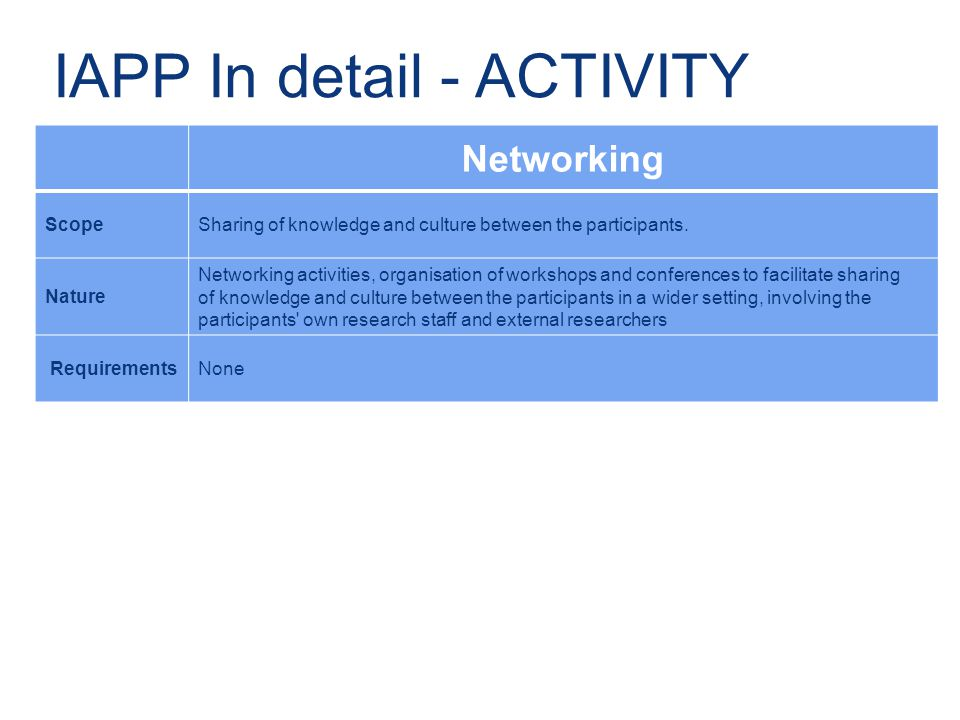 IAPP In detail - ACTIVITY Networking ScopeSharing of knowledge and culture between the participants.