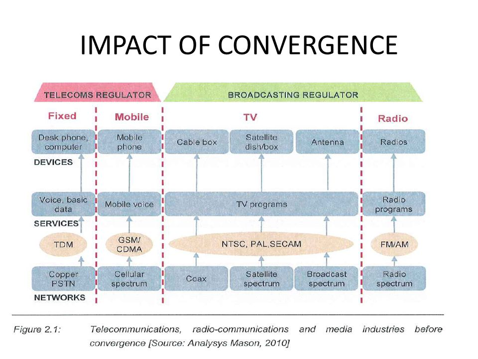 IMPACT OF CONVERGENCE