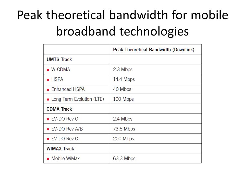 Peak theoretical bandwidth for mobile broadband technologies