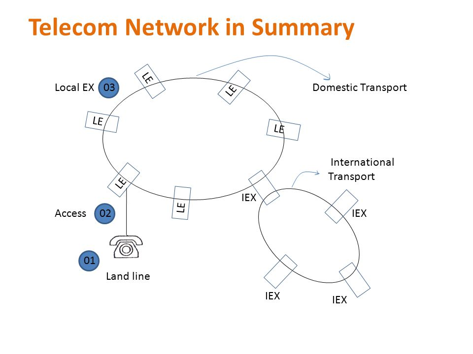 Telecom Network in Summary LE Land line Local EXDomestic Transport International Transport 01 02 03 AccessIEX