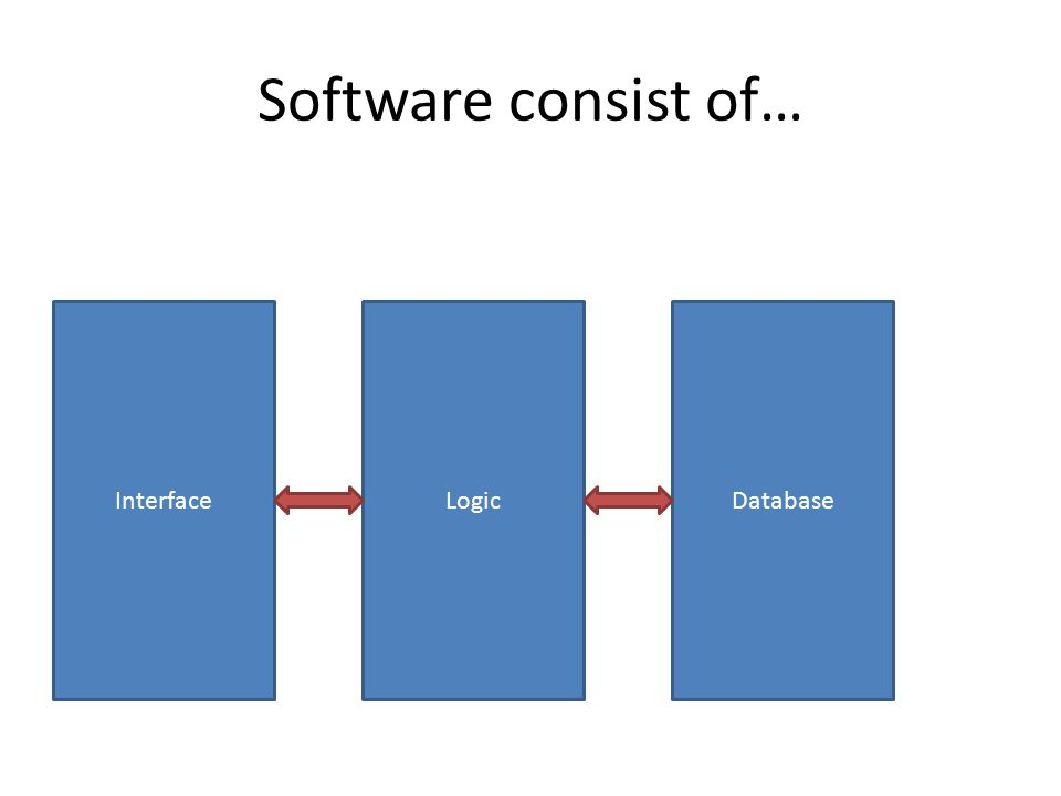 Software consist of… InterfaceLogicDatabase
