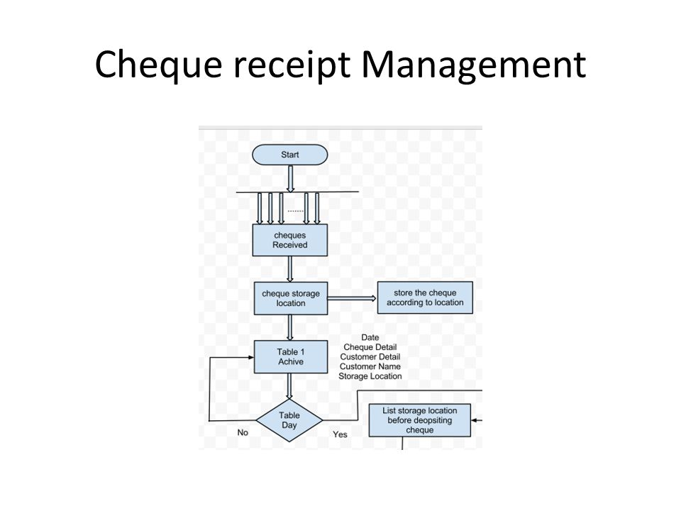 Cheque receipt Management