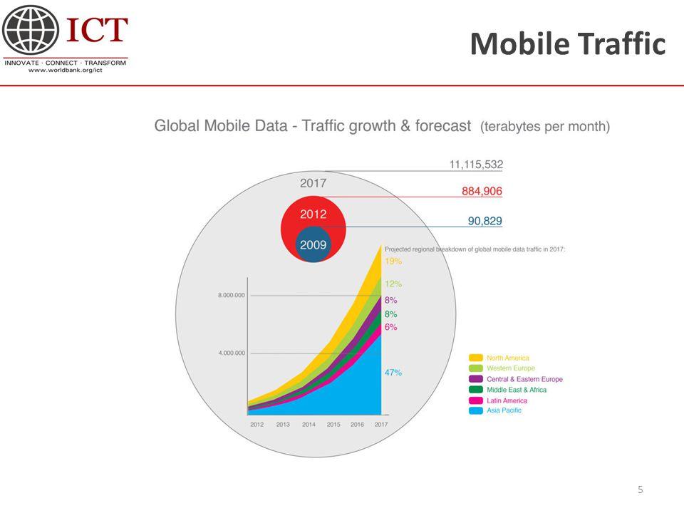 Mobile Traffic 5