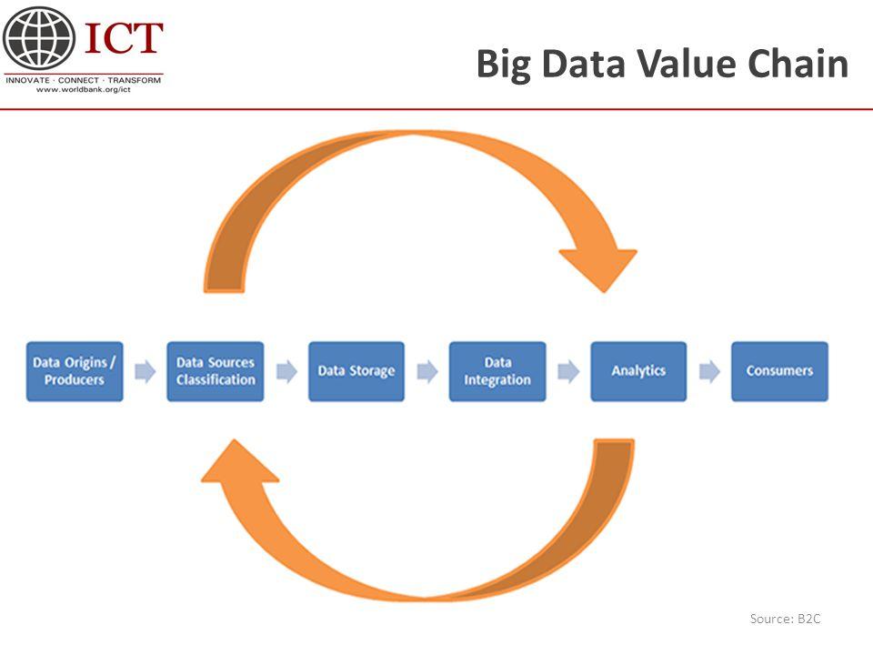Big Data Value Chain Source: B2C