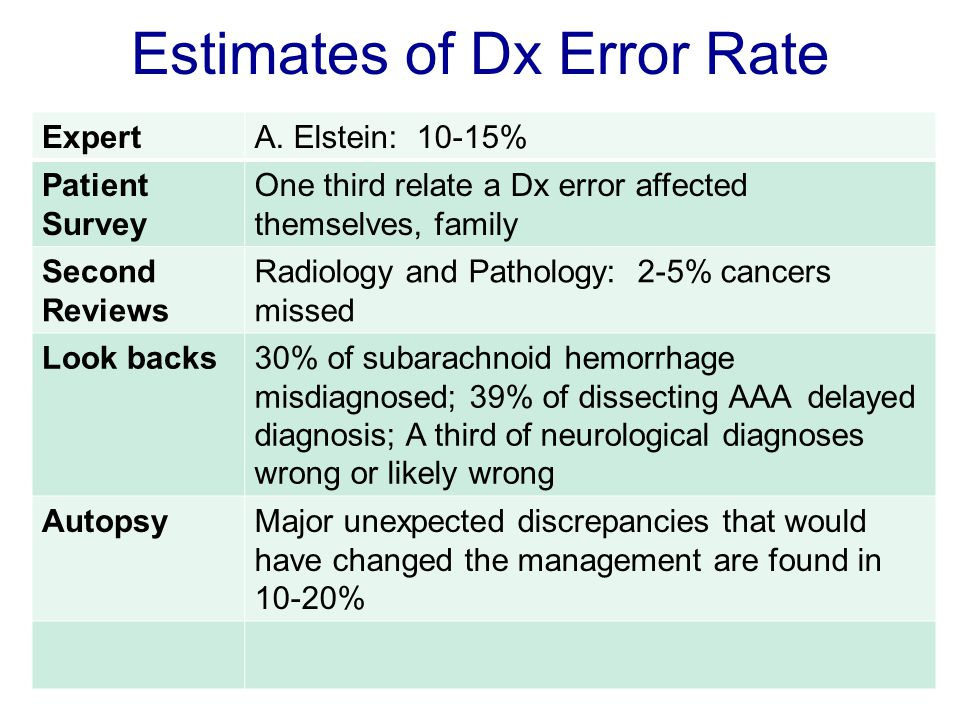 ExpertA. Elstein: 10-15% Patient Survey One third relate a Dx error affected themselves, family Second Reviews Radiology and Pathology: 2-5% cancers m