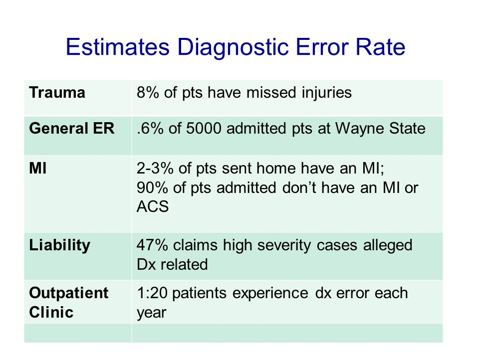 Estimates Diagnostic Error Rate Trauma8% of pts have missed injuries General ER.6% of 5000 admitted pts at Wayne State MI2-3% of pts sent home have an MI; 90% of pts admitted don't have an MI or ACS Liability47% claims high severity cases alleged Dx related Outpatient Clinic 1:20 patients experience dx error each year