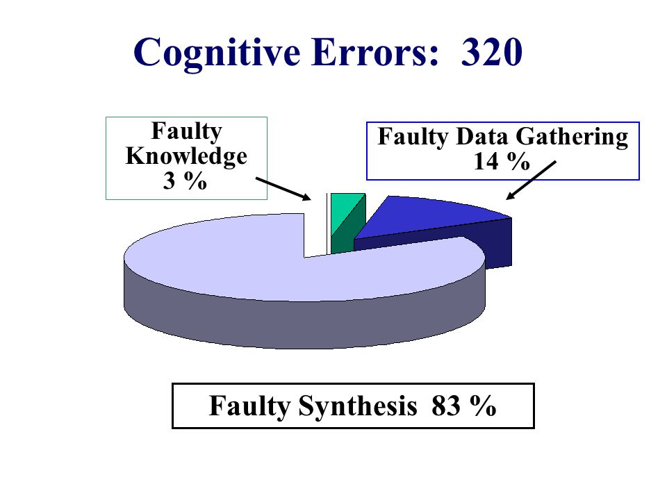 Cognitive Errors: 320 Faulty Synthesis 83 % Faulty Knowledge 3 % Faulty Data Gathering 14 %