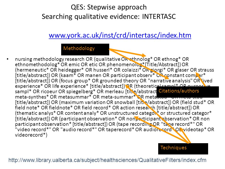 QES: Stepwise approach Searching qualitative evidence: INTERTASC www.york.ac.uk/inst/crd/intertasc/index.htm www.york.ac.uk/inst/crd/intertasc/index.htm nursing methodology research OR (qualitative OR ethnolog* OR ethnog* OR ethnomethodolog* OR emic OR etic OR phenomenolog*[Title/Abstract]) OR (hermeneutic* OR heidegger* OR husserl* OR colaizzi* OR giorgi* OR glaser OR strauss [title/abstract]) OR (kaam* OR manen OR participant observ* OR constant compar* [title/abstract]) OR (focus group* OR grounded theory OR narrative analysis OR lived experience* OR life experience* [title/abstract]) OR (theoretical sampl* OR purposive sampl* OR ricoeur OR spiegelberg* OR merleau [title/abstract]) OR (metasynthes* OR meta-synthes* OR metasummar* OR meta-summar* OR metastud* OR meta-stud* [title/abstract]) OR (maximum variation OR snowball [title/abstract]) OR (field stud* OR field note* OR fieldnote* OR field record* OR action research [title/abstract]) OR (thematic analys* OR content analy* OR unstructured categor* or structured categor* [title/abstract]) OR (participant observation* OR nonparticipant observation* OR non participant observation* [title/abstract]) OR (tape recording OR tape record* OR video record* OR audio record* OR taperecord* OR audiorecord* OR videotap* OR videorecord*) http://www.library.ualberta.ca/subject/healthsciences/QualitativeFilters/index.cfm Methodology Citations/authors Techniques