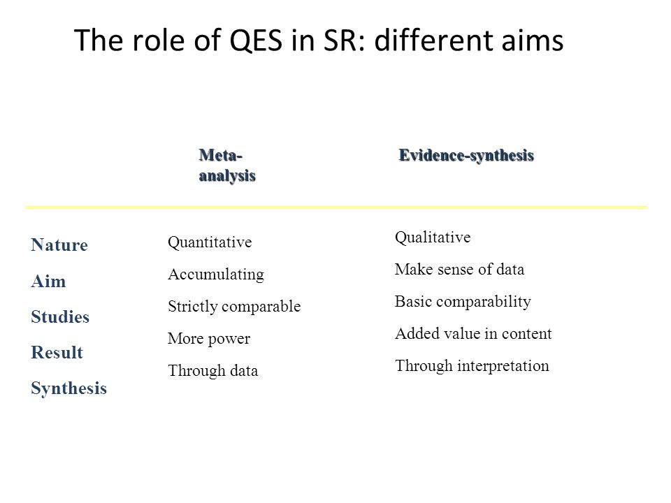 Quantitative Accumulating Strictly comparable More power Through data Nature Aim Studies Result Synthesis Meta- analysis Evidence-synthesis Qualitative Make sense of data Basic comparability Added value in content Through interpretation The role of QES in SR: different aims