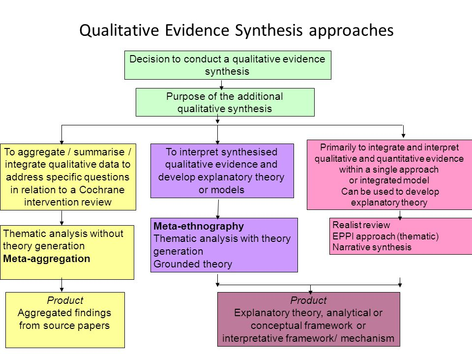 Qualitative Evidence Synthesis approaches Decision to conduct a qualitative evidence synthesis To aggregate / summarise / integrate qualitative data to address specific questions in relation to a Cochrane intervention review To interpret synthesised qualitative evidence and develop explanatory theory or models Primarily to integrate and interpret qualitative and quantitative evidence within a single approach or integrated model Can be used to develop explanatory theory Purpose of the additional qualitative synthesis Thematic analysis without theory generation Meta-aggregation Realist review EPPI approach (thematic) Narrative synthesis Meta-ethnography Thematic analysis with theory generation Grounded theory Product Explanatory theory, analytical or conceptual framework or interpretative framework/ mechanism Product Aggregated findings from source papers