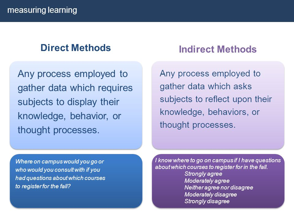 Direct Methods Any process employed to gather data which requires subjects to display their knowledge, behavior, or thought processes. Indirect Method