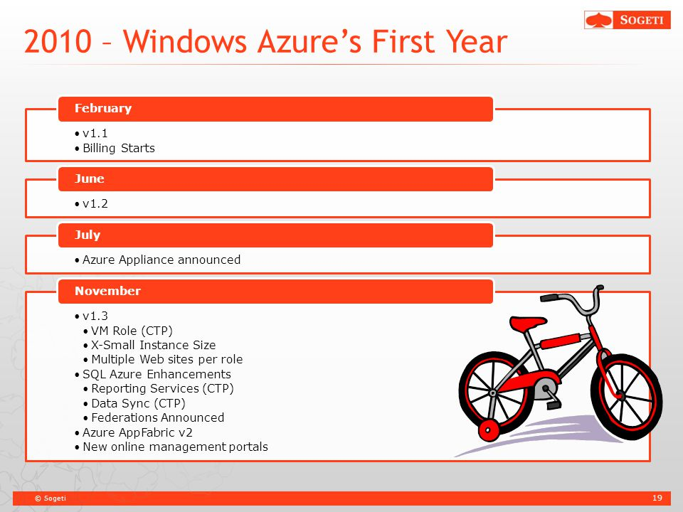 © Sogeti 2010 – Windows Azure's First Year 19 v1.1 Billing Starts February v1.2 June Azure Appliance announced July v1.3 VM Role (CTP) X-Small Instanc