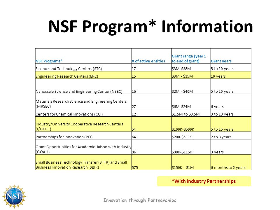 NSF Program* Information Innovation through Partnerships NSF Programs*# of active entities Grant range (year 1 to end of grant)Grant years Science and Technology Centers (STC)17$3M-$38M5 to 10 years Engineering Research Centers (ERC)15$3M - $35M10 years Nanoscale Science and Engineering Center (NSEC)16$2M - $40M5 to 10 years Materials Research Science and Engineering Centers (MRSEC)27$6M-$24M6 years Centers for Chemical Innovations (CCI)12$1.5M to $9.5M3 to 13 years Industry/University Cooperative Research Centers (I/UCRC)54$100K-$500K5 to 15 years Partnerships for Innovation (PFI)64$200-$600K2 to 3 years Grant Opportunities for Academic Liaison with Industry (GOALI)96$90K-$115K3 years Small Business Technology Transfer (STTR) and Small Business Innovation Research (SBIR)575$150K - $1M6 months to 2 years *With Industry Partnerships