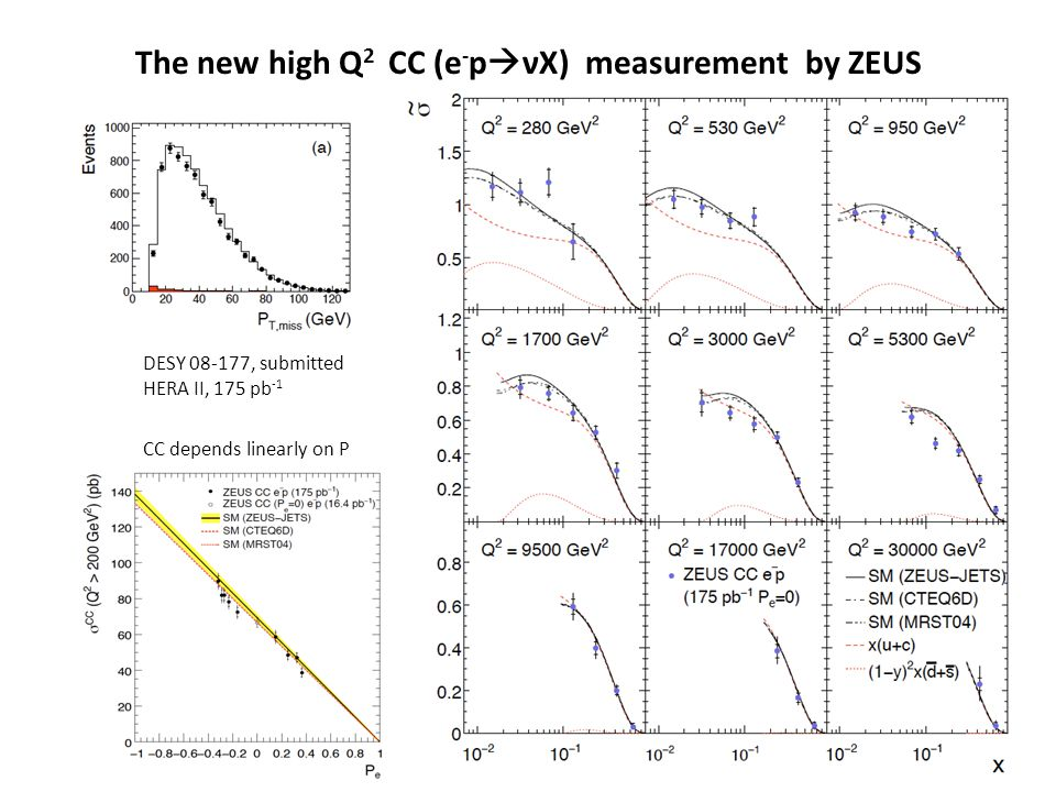 The new high Q 2 CC (e - p  νX) measurement by ZEUS DESY 08-177, submitted HERA II, 175 pb -1 CC depends linearly on P