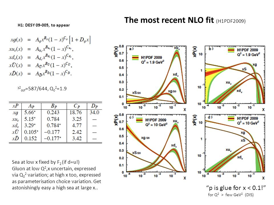 The most recent NLO fit (H1PDF2009) H1: DESY 09-005, to appear χ2 dof =587/644, Q 0 2 =1.9 Sea at low x fixed by F 2 (if d=u!) Gluon at low Q 2,x unce