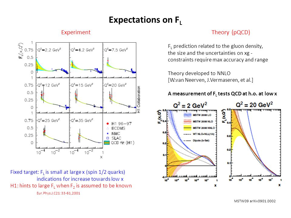 Expectations on F L Fixed target: F L is small at large x (spin 1/2 quarks) indications for increase towards low x H1: hints to large F L when F 2 is