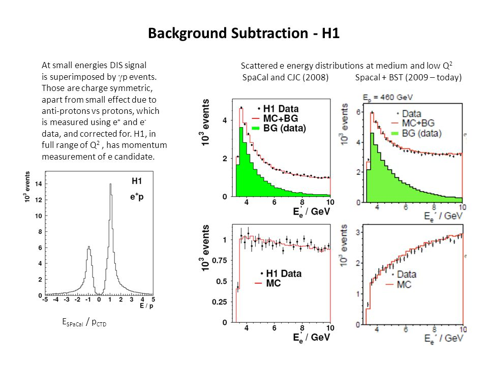 Background Subtraction - H1 At small energies DIS signal is superimposed by  p events. Those are charge symmetric, apart from small effect due to ant