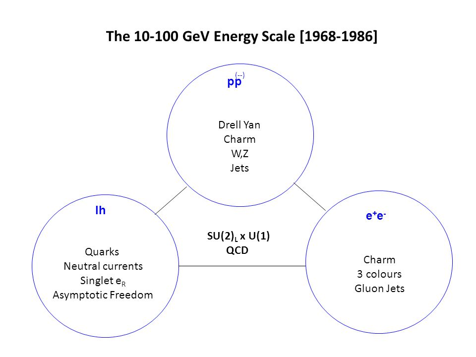 The 10-100 GeV Energy Scale [1968-1986] Quarks Neutral currents Singlet e R Asymptotic Freedom Drell Yan Charm W,Z Jets Charm 3 colours Gluon Jets lh