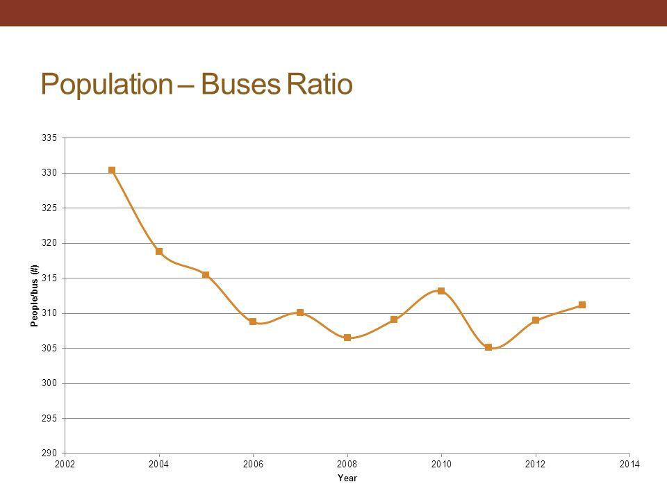 Population – Buses Ratio