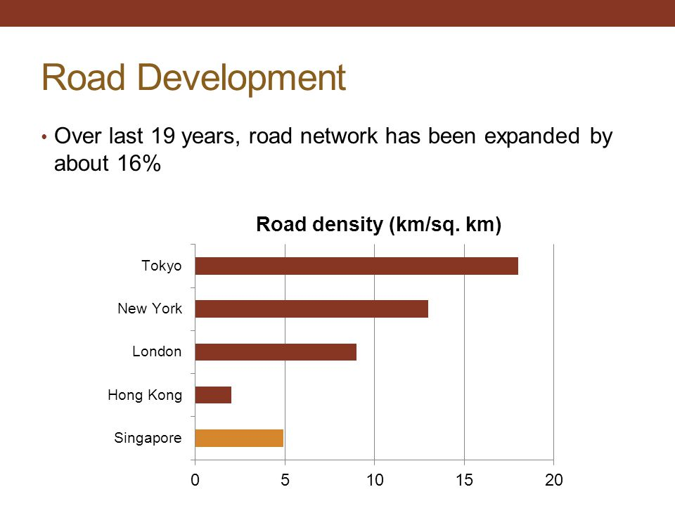 Road Development Over last 19 years, road network has been expanded by about 16%