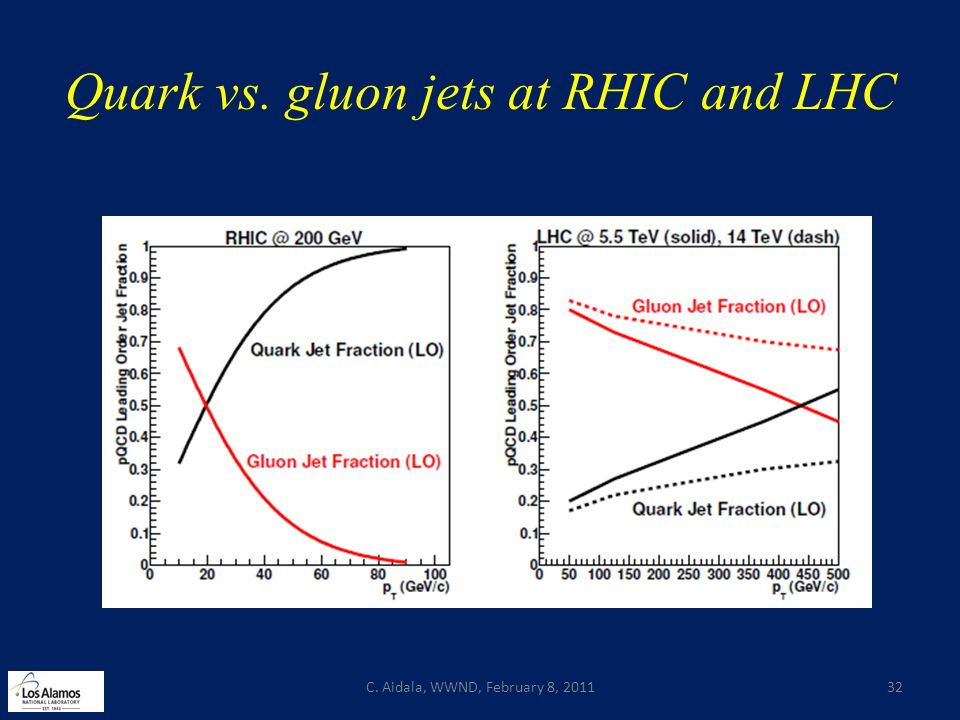 Quark vs. gluon jets at RHIC and LHC C. Aidala, WWND, February 8, 201132