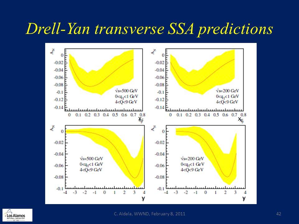 Drell-Yan transverse SSA predictions C. Aidala, WWND, February 8, 201142 xFxF xFxF y y