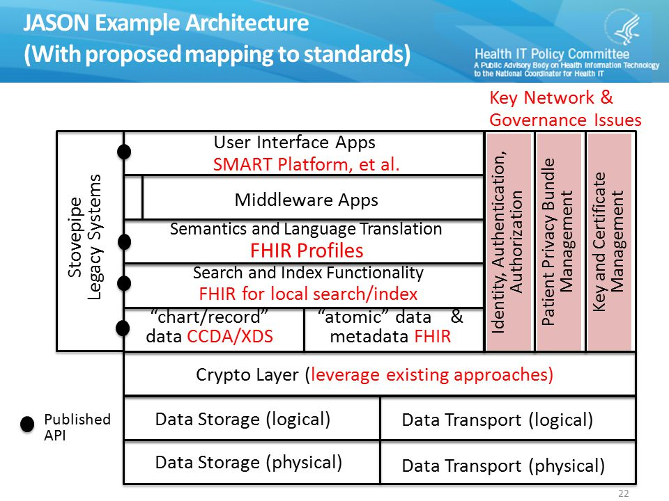 JASON Example Architecture (With proposed mapping to standards) User Interface Apps SMART Platform, et al.