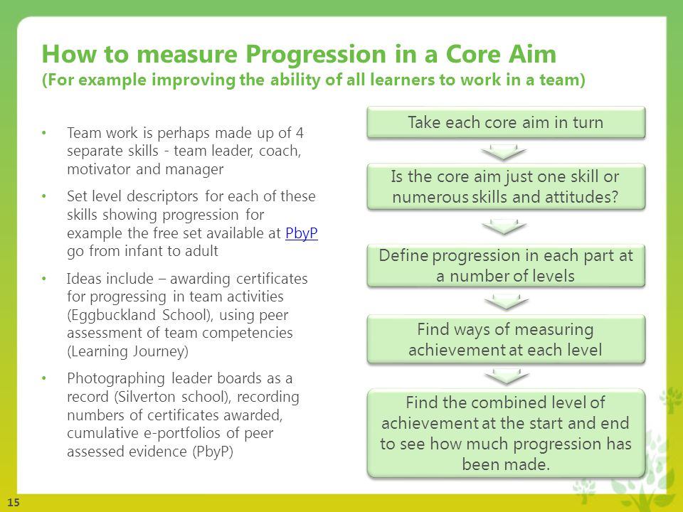 15 How to measure Progression in a Core Aim (For example improving the ability of all learners to work in a team) Team work is perhaps made up of 4 separate skills - team leader, coach, motivator and manager Set level descriptors for each of these skills showing progression for example the free set available at PbyP go from infant to adultPbyP Ideas include – awarding certificates for progressing in team activities (Eggbuckland School), using peer assessment of team competencies (Learning Journey) Photographing leader boards as a record (Silverton school), recording numbers of certificates awarded, cumulative e-portfolios of peer assessed evidence (PbyP) Find the combined level of achievement at the start and end to see how much progression has been made.