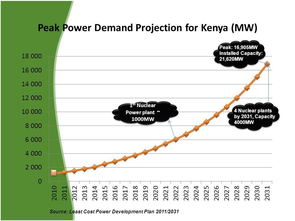 Peak Power Demand Projection for Kenya (MW) Source: Least Cost Power Development Plan 2011/2031 1 st Nuclear Power plant ~ 1000MW Peak: 16,905MW Installed Capacity: 21,620MW 4 Nuclear plants by 2031, Capacity 4000MW