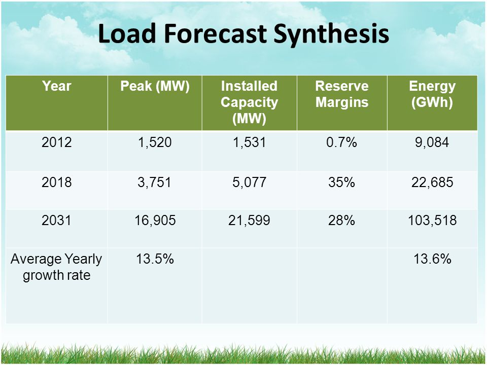 Load Forecast Synthesis YearPeak (MW)Installed Capacity (MW) Reserve Margins Energy (GWh) 20121,5201,5310.7%9,084 20183,7515,07735%22,685 203116,90521,59928%103,518 Average Yearly growth rate 13.5%13.6%