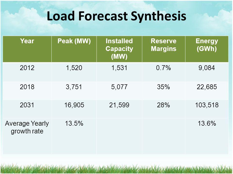 Load Forecast Synthesis YearPeak (MW)Installed Capacity (MW) Reserve Margins Energy (GWh) 20121,5201,5310.7%9,084 20183,7515,07735%22,685 203116,90521