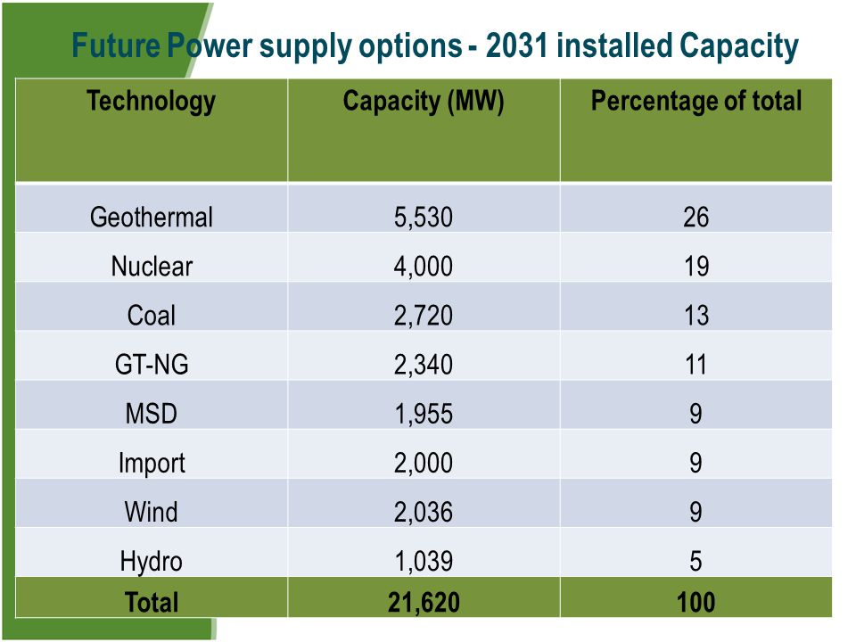 Slide 15 Future Power supply options - 2031 installed Capacity TechnologyCapacity (MW)Percentage of total Geothermal5,53026 Nuclear4,00019 Coal2,72013