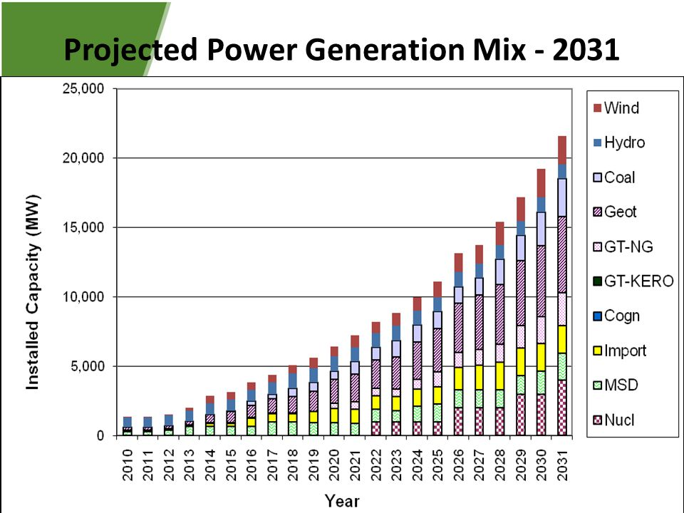 Projected Power Generation Mix - 2031