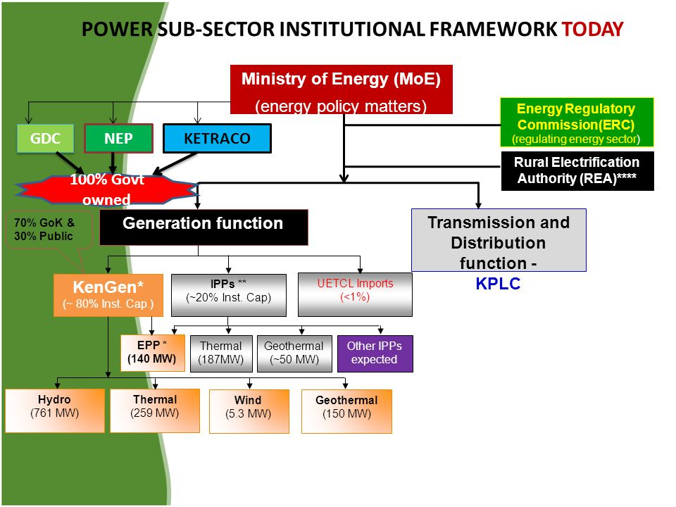 Ministry of Energy (MoE) (energy policy matters) Generation function Transmission and Distribution function - KPLC UETCL Imports (<1%) IPPs ** (~20% Inst.