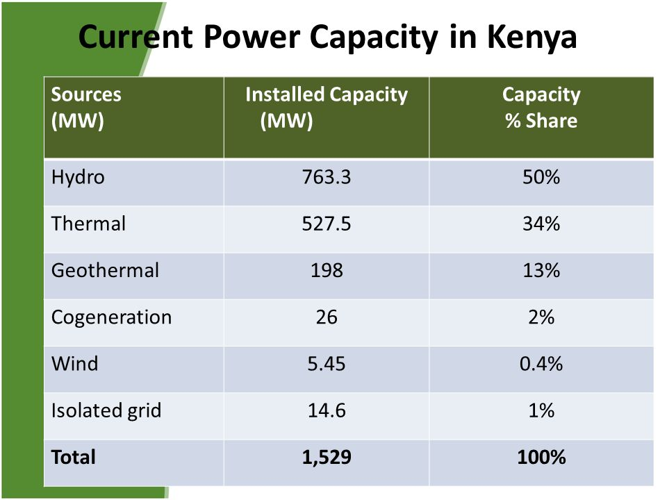 Current Power Capacity in Kenya Sources (MW) Installed Capacity (MW) Capacity % Share Hydro763.350% Thermal527.534% Geothermal19813% Cogeneration262%