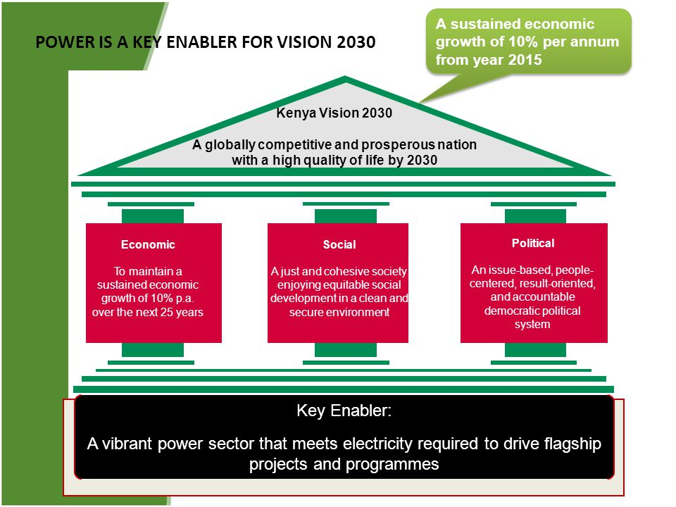 POWER IS A KEY ENABLER FOR VISION 2030 Economic To maintain a sustained economic growth of 10% p.a. over the next 25 years Social A just and cohesive