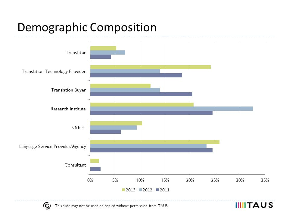 This slide may not be used or copied without permission from TAUS Demographic Composition