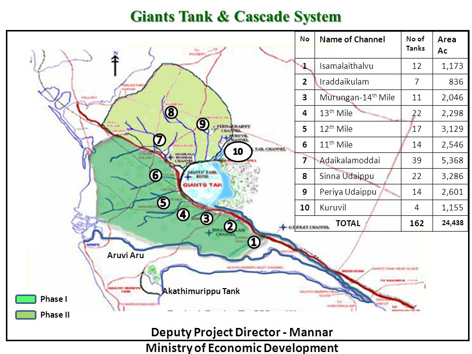 Giants Tank & Cascade System No Name of Channel No of Tanks Area Ac 1Isamalaithalvu121,173 2Iraddaikulam7836 3Murungan-14 th Mile112,046 413 th Mile222,298 512 th Mile173,129 611 th Mile142,546 7Adaikalamoddai395,368 8Sinna Udaippu223,286 9Periya Udaippu142,601 10Kuruvil41,155 TOTAL162 24,438 Akathimurippu Tank Aruvi Aru Phase I Phase II Deputy Project Director - Mannar Ministry of Economic Development