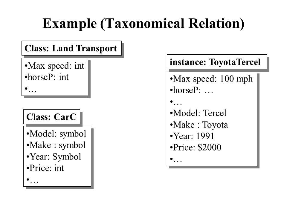 Example (Taxonomical Relation) Model: symbol Make : symbol Year: Symbol Price: int … Model: symbol Make : symbol Year: Symbol Price: int … Class: CarC
