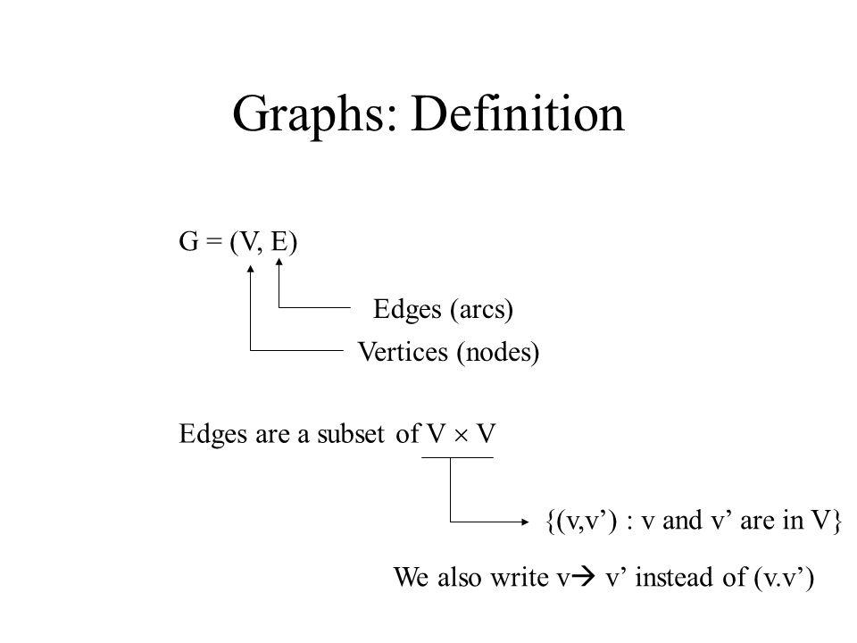 Graphs: Definition G = (V, E) Vertices (nodes) Edges (arcs) Edges are a subset of V  V {(v,v') : v and v' are in V} We also write v  v' instead of (