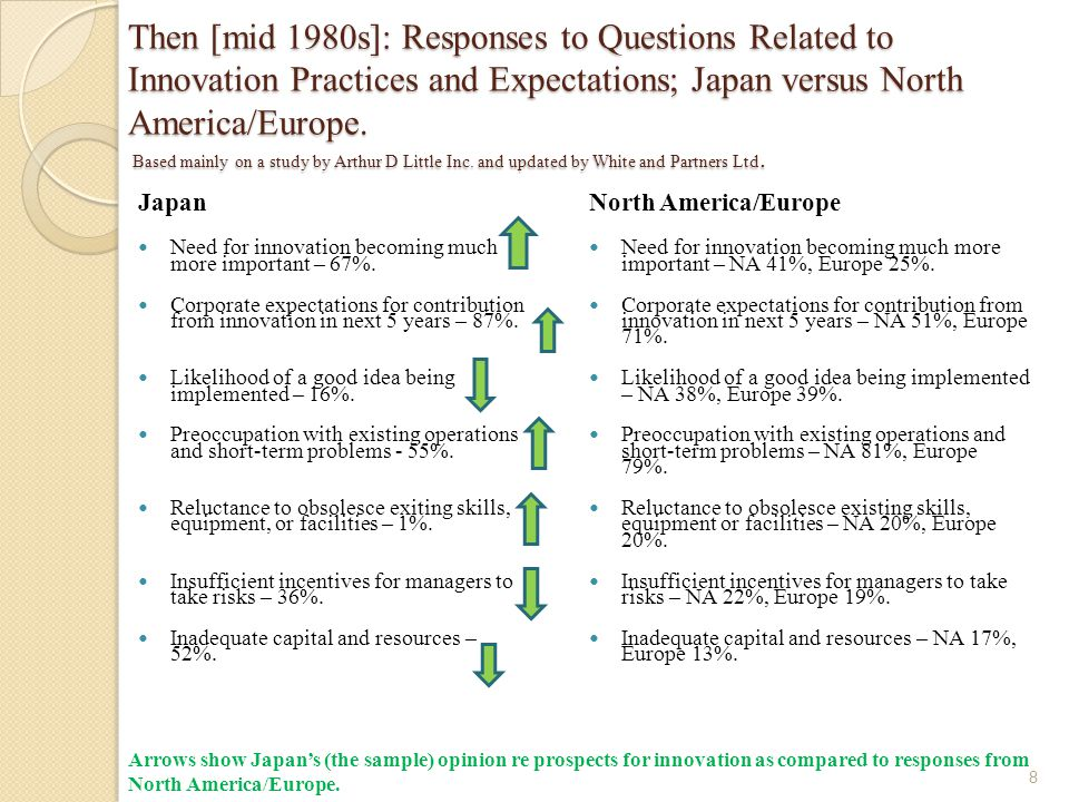 Then [mid 1980s]: Responses to Questions Related to Innovation Practices and Expectations; Japan versus North America/Europe. Based mainly on a study
